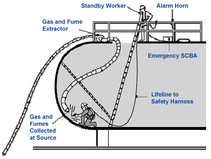 Confined Space Diagram